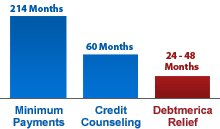 Debtmerica Debt Relief Program